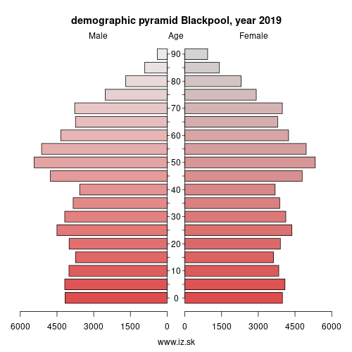 demographic pyramid UKD42 Blackpool