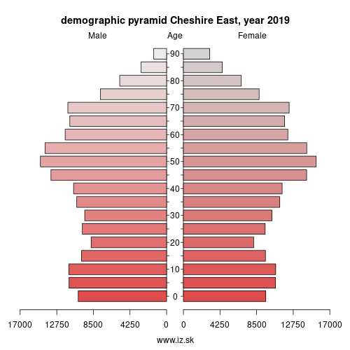 demographic pyramid UKD62 Cheshire East