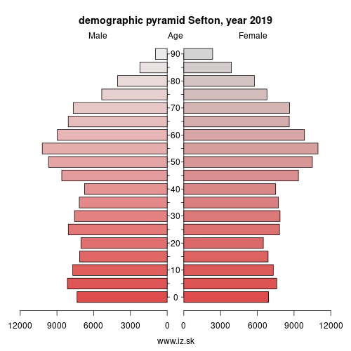 demographic pyramid UKD73 Sefton