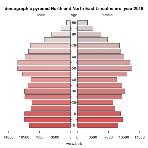 demographic pyramid UKE13 North and North East Lincolnshire