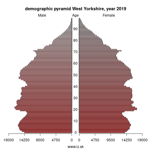 demographic pyramid West Yorkshire,