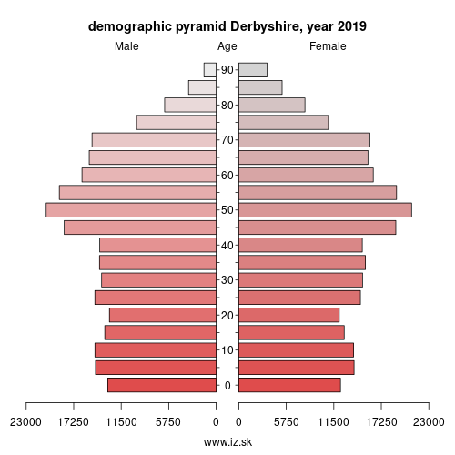demographic pyramid UKF13 South and West Derbyshire