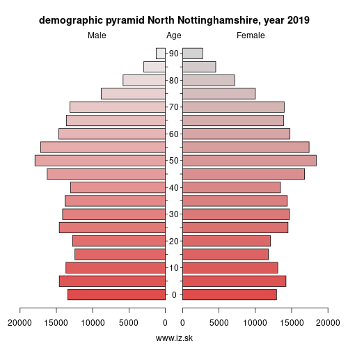 demographic pyramid UKF15 North Nottinghamshire