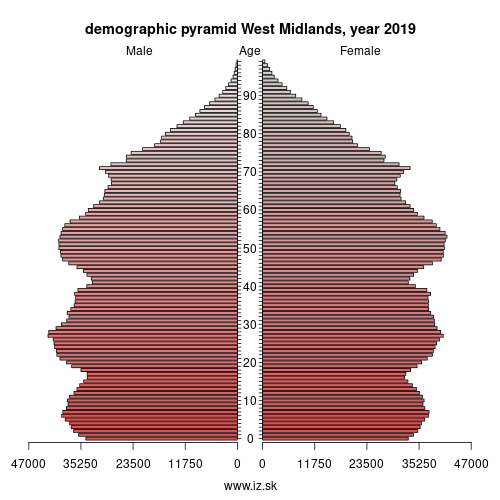demographic pyramid UKG West Midlands