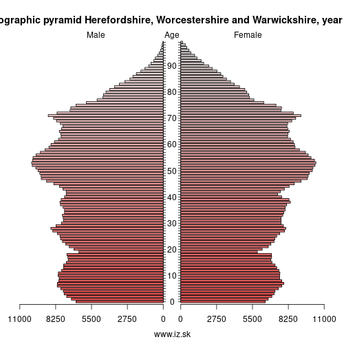 demographic pyramid Herefordshire, Worcestershire and Warwickshire,