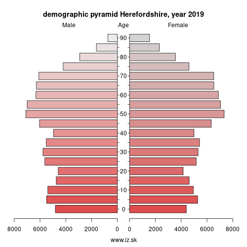 demographic pyramid UKG11 Herefordshire