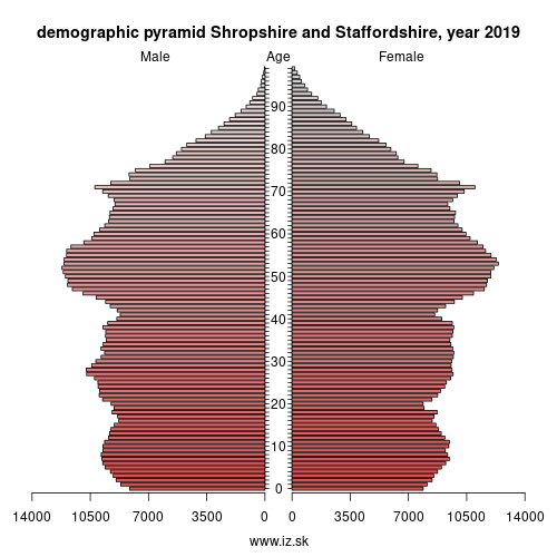demographic pyramid UKG2 Shropshire and Staffordshire