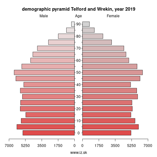 demographic pyramid UKG21 Telford and Wrekin