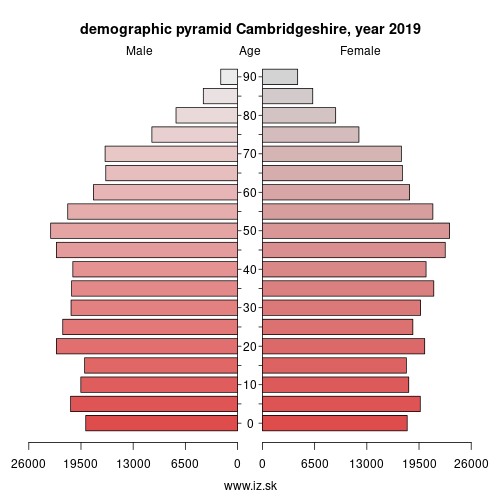 demographic pyramid UKH12 Cambridgeshire