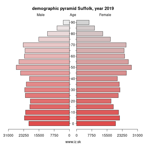 demographic pyramid UKH14 Suffolk
