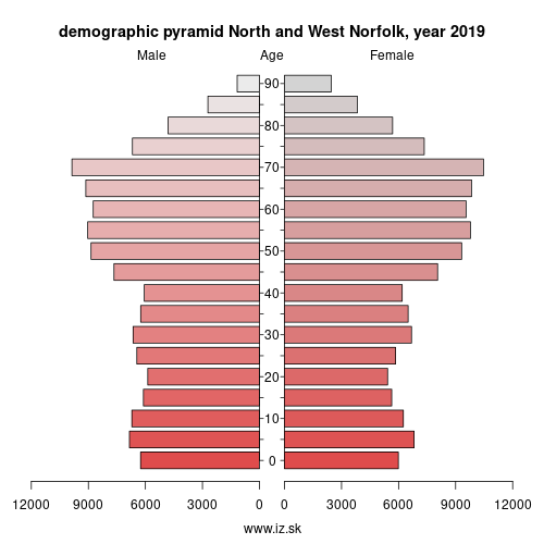 demographic pyramid UKH16 North and West Norfolk
