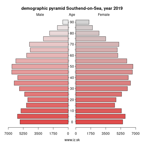 demographic pyramid UKH31 Southend-on-Sea