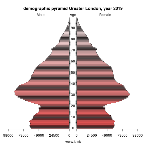 demographic pyramid UKI Greater London