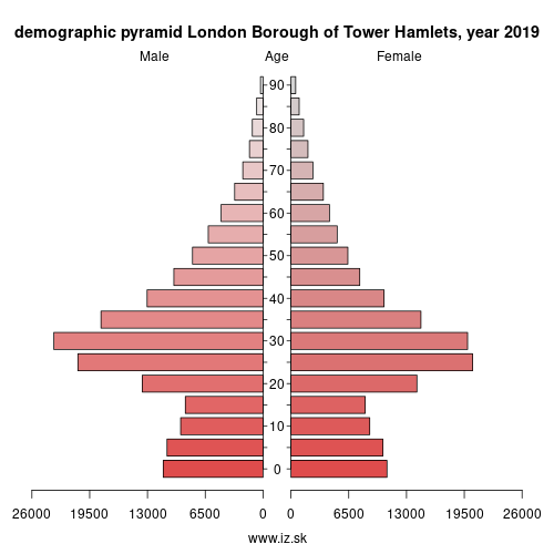 demographic pyramid UKI42 London Borough of Tower Hamlets
