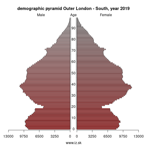 demographic pyramid UKI6 Outer London – South