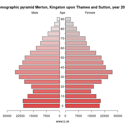 demographic pyramid UKI63 Merton, Kingston upon Thames and Sutton