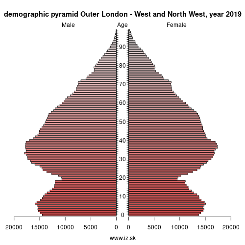 demographic pyramid UKI7 Outer London – West and North West
