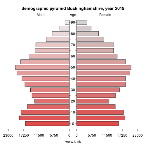 demographic pyramid UKJ13 Buckinghamshire