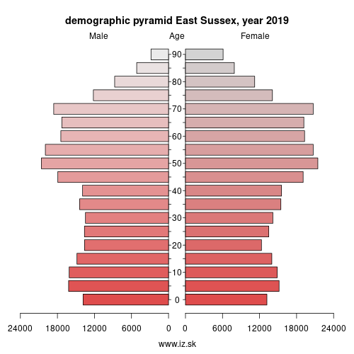 demographic pyramid UKJ22 East Sussex