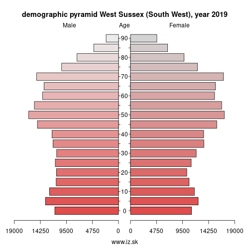 demographic pyramid UKJ27 West Sussex (South West)