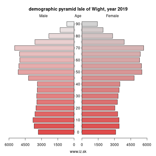 demographic pyramid UKJ34 Isle of Wight