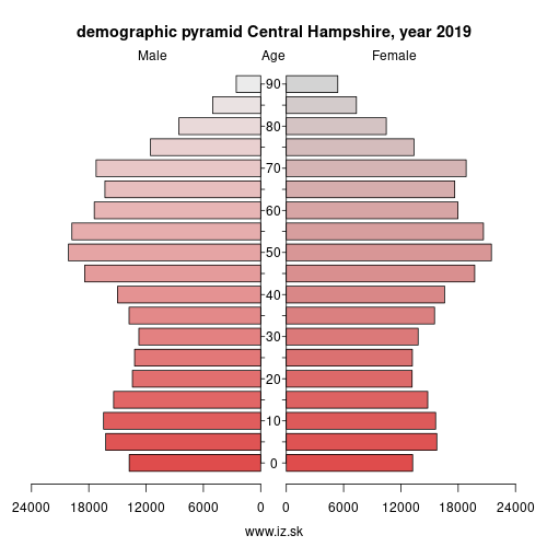 demographic pyramid UKJ36 Central Hampshire