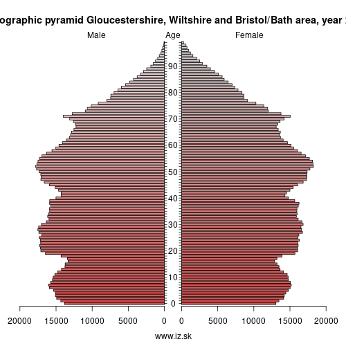 demographic pyramid Gloucestershire, Wiltshire and North Somerset,