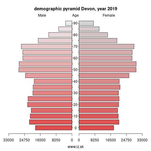 demographic pyramid UKK43 Devon