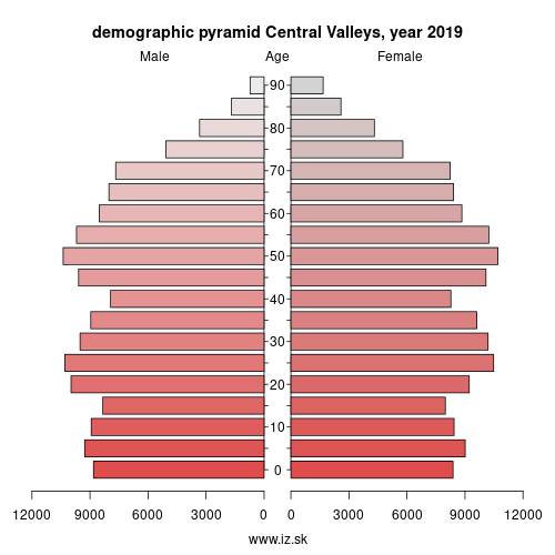 demographic pyramid UKL15 Central Valleys