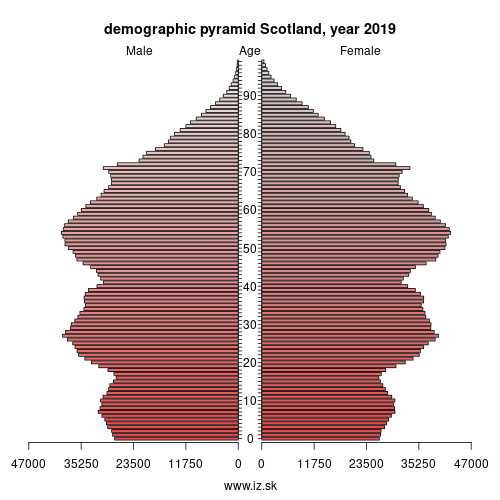 demographic pyramid UKM Scotland