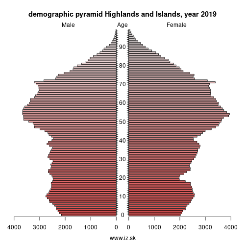 demographic pyramid UKM6 Highlands and Islands