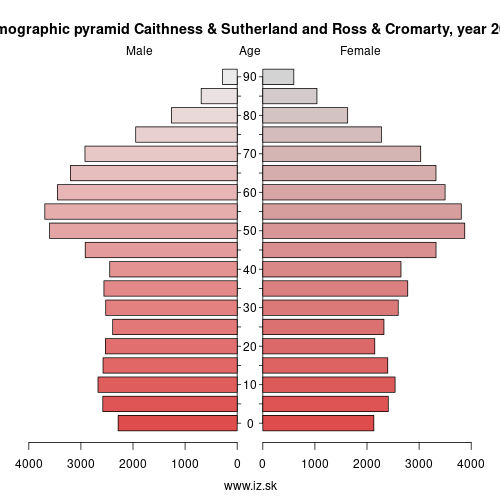 demographic pyramid UKM61 Caithness & Sutherland and Ross & Cromarty