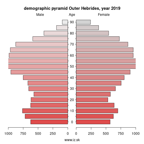 demographic pyramid UKM64 Outer Hebrides