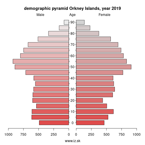 demographic pyramid UKM65 Orkney Islands