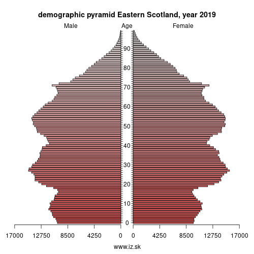 demographic pyramid UKM7 Eastern Scotland