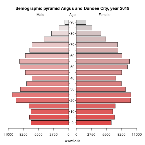 demographic pyramid UKM71 Angus and Dundee City