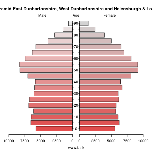 demographic pyramid UKM81 East Dunbartonshire, West Dunbartonshire and Helensburgh & Lomond