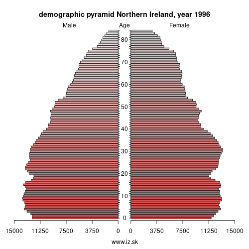demographic pyramid UKN 1996 Northern Ireland