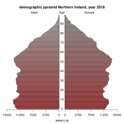 demographic pyramid UKN Northern Ireland