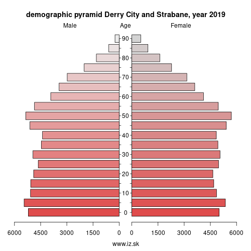 demographic pyramid UKN10 Derry City and Strabane