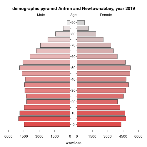 demographic pyramid UKN13 Antrim and Newtownabbey