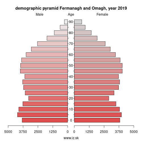 demographic pyramid UKN16 Fermanagh and Omagh