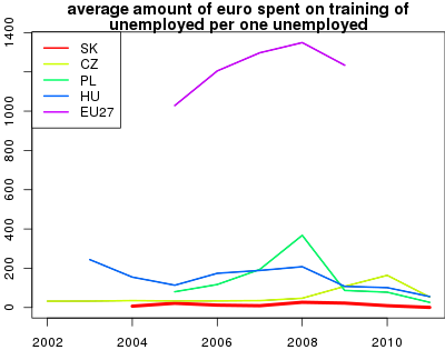 vyvoj average amount of euro spent on training of unemployed per one unemployed v nuts 0