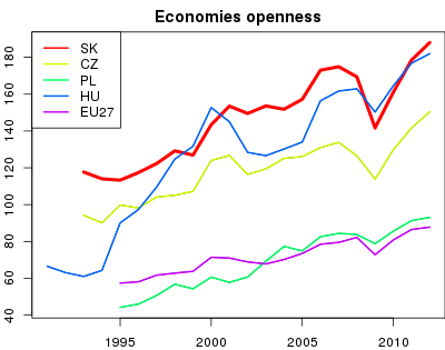 vyvoj Economies openness v nuts 0