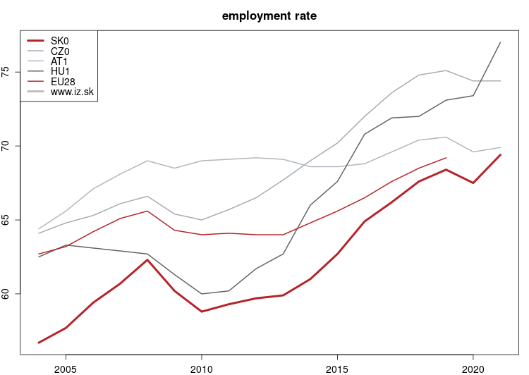 vyvoj Employment rate NUTS 1 v nuts 1