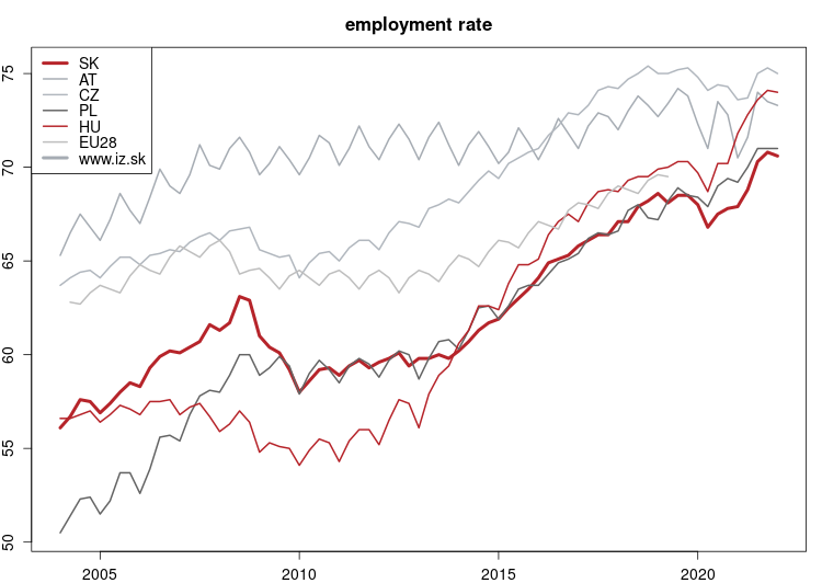 vyvoj Employment rate v nuts 0
