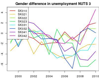 vyvoj Gender difference in unemployment NUTS 3 v nuts 3