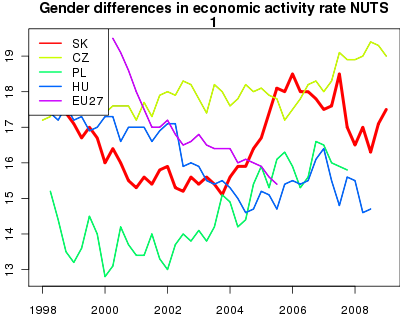 vyvoj Gender differences in economic activity rate  NUTS 1 v nuts 1