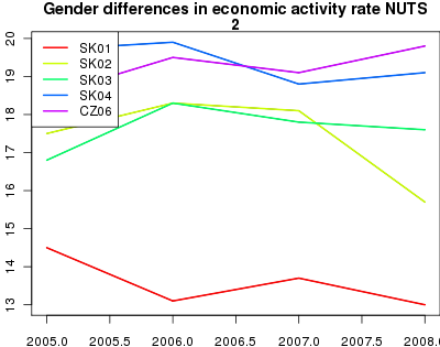 vyvoj Gender differences in economic activity rate  NUTS 2 v nuts 2