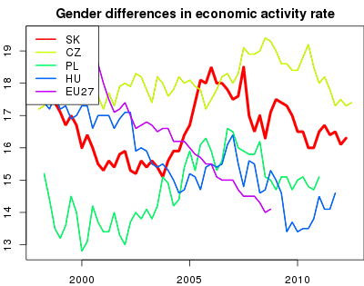 vyvoj Gender differences in economic activity rate v nuts 0